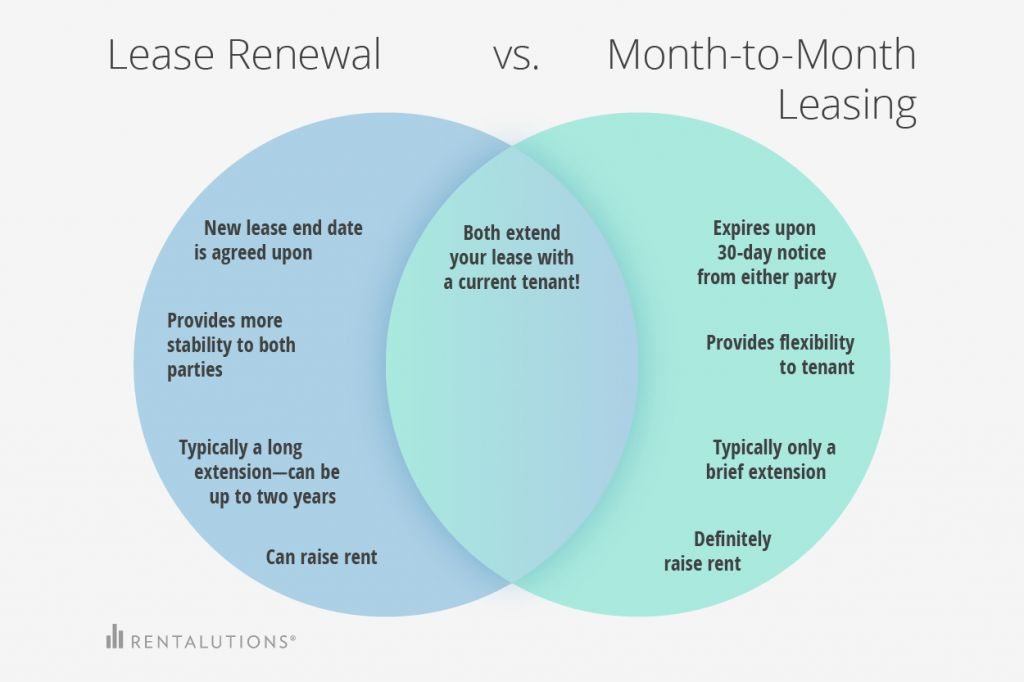 Lease Renewals: Are You Going to Lose Your Best Tenants This Year ...
