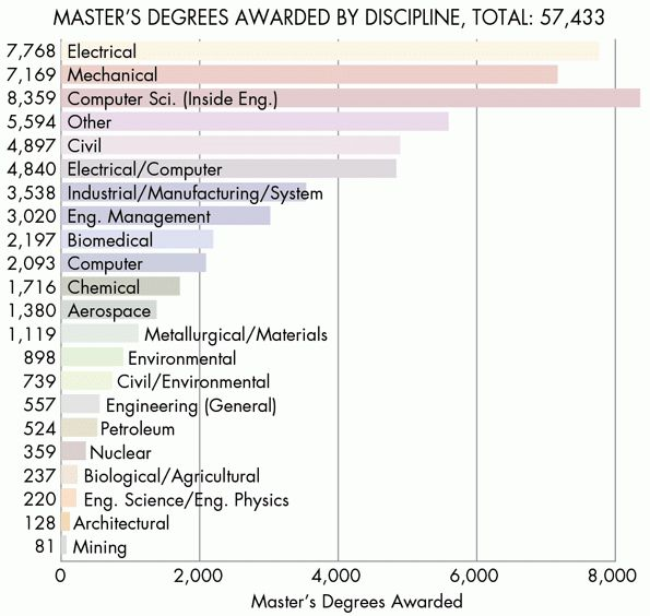 What's the Difference Between Engineering Degrees? | Machine Design