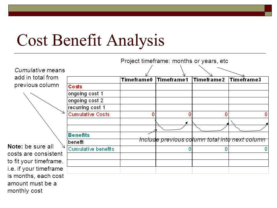 PRJ566: Project Planning And Management Cost Benefit Analysis .