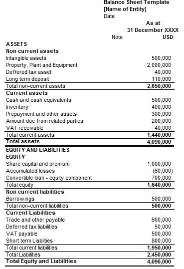 Statement of Financial Position (Balance Sheet): Definition ...