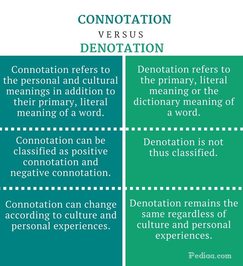 Difference Between Connotation and Denotation | clickspay.ru