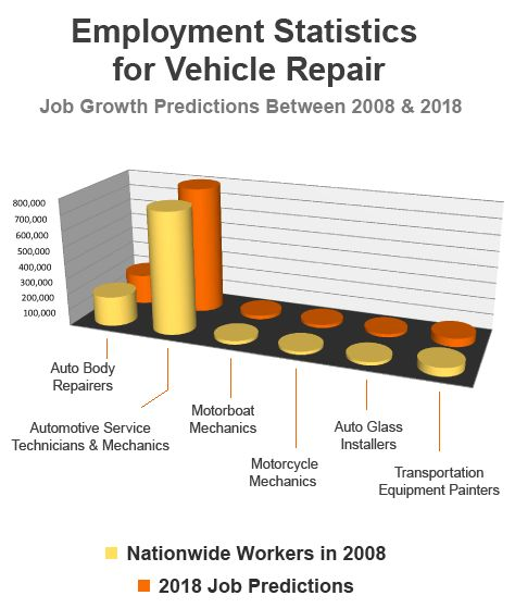 Inside Vehicle Repair & Maintenance - A LearningPath.org Guide