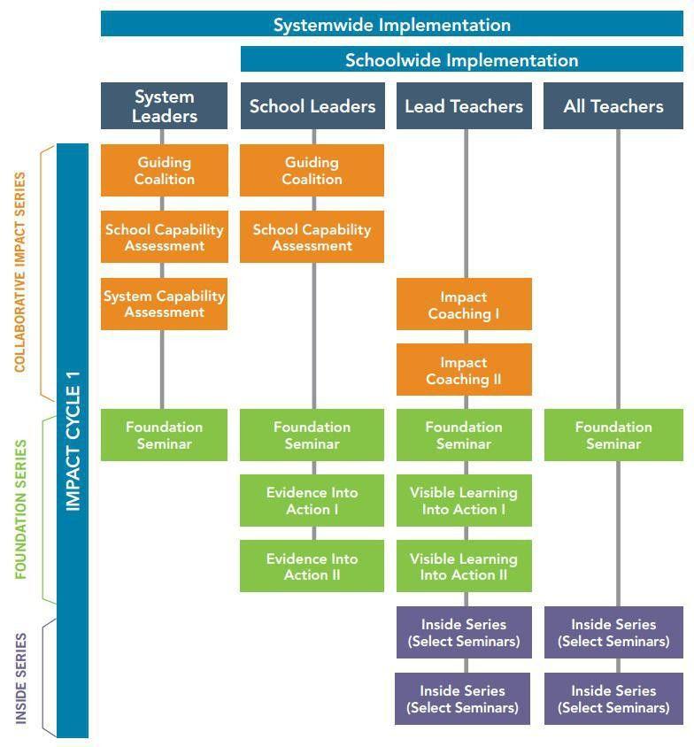 Sample System Improvement Plan | Corwin Australia