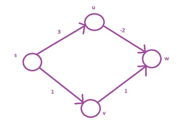 Dijkstra's algorithm for directed graphs with negative-weight ...