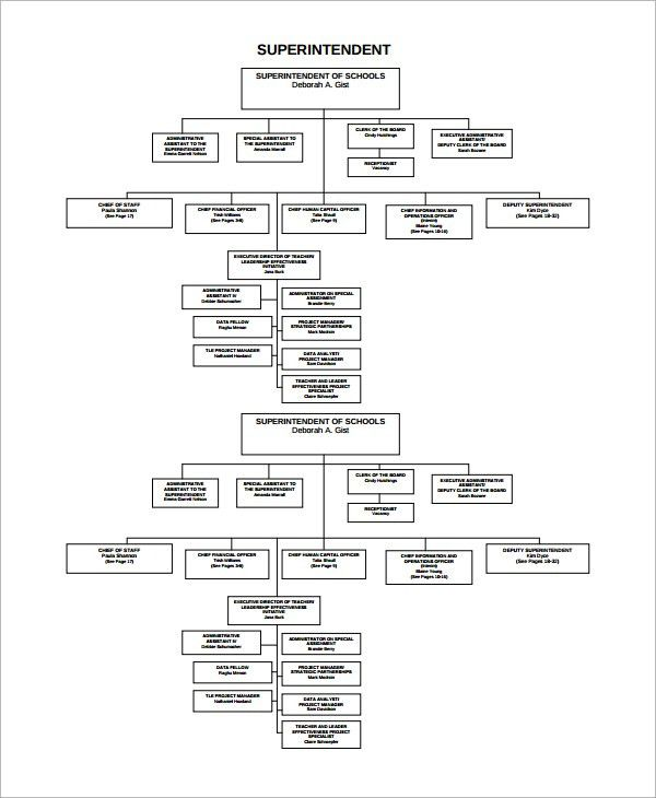 10+ Flow Chart Templates – Free Sample, Example, Format