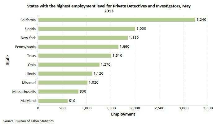Private Investigator and Detective Career and Job Information