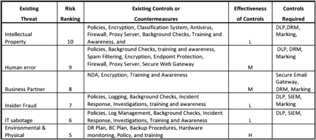 Information Security Risk Assessment Template | Template Design