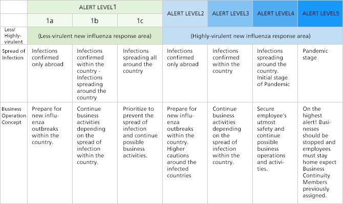 Risk Management /Governance   Global   Ricoh