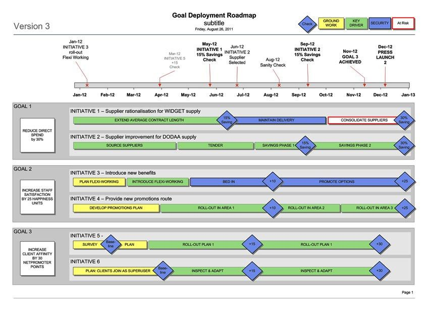 Business Goal Deployment Roadmap (Visio) Template | Strategic ...