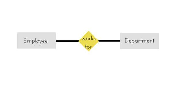 E-R Diagram in DBMS | DBMS Tutorial | Studytonight