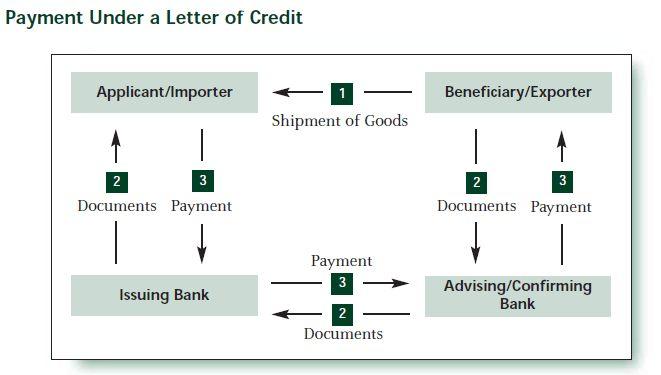 Letter of Credit (L/C) | ERP JOE