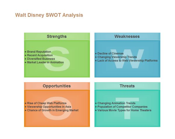 Sample swot analysis research paper