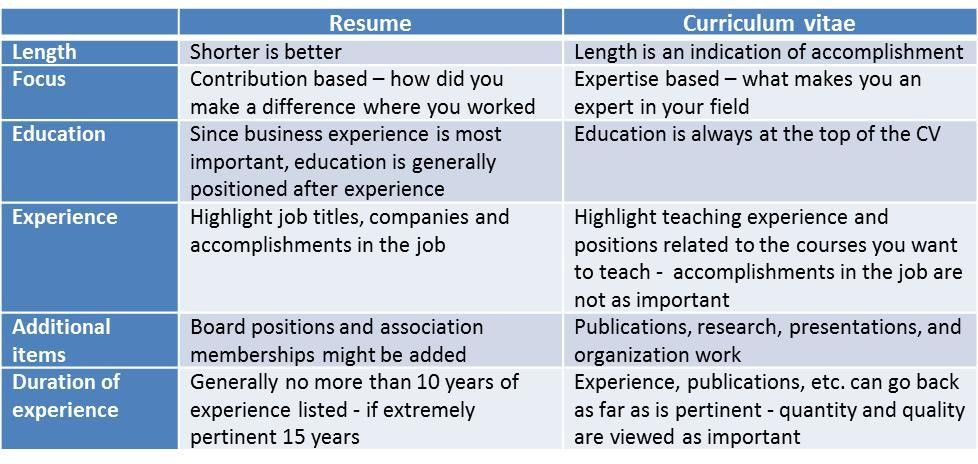 Do you need a resume or a CV? | Lesa Hammond, PhD | Pulse | LinkedIn