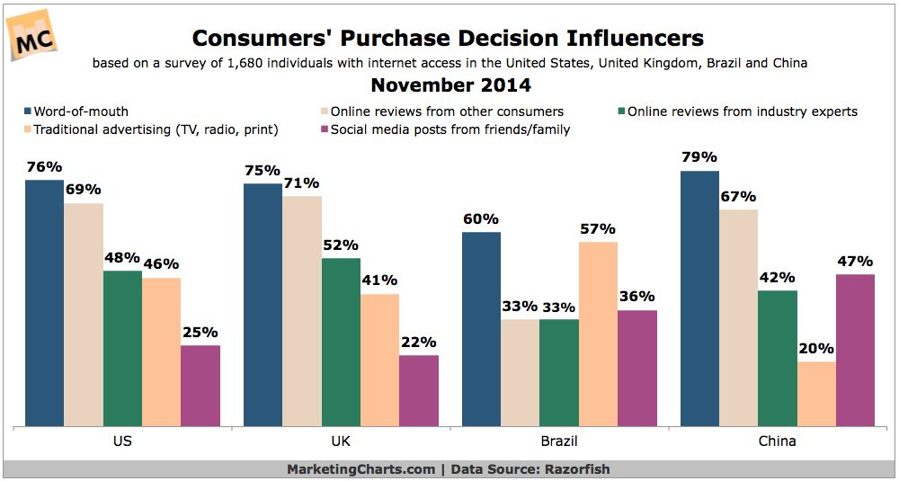 Word-of-Mouth Again Said Leading Purchase Influencer - Marketing ...