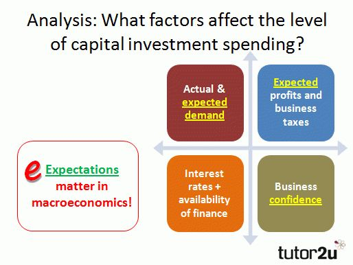 Unit 2 Macro: Revision on Capital Investment   tutor2u Economics