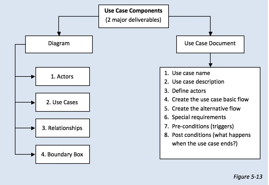How to create a use case diagram | moelgendy blog