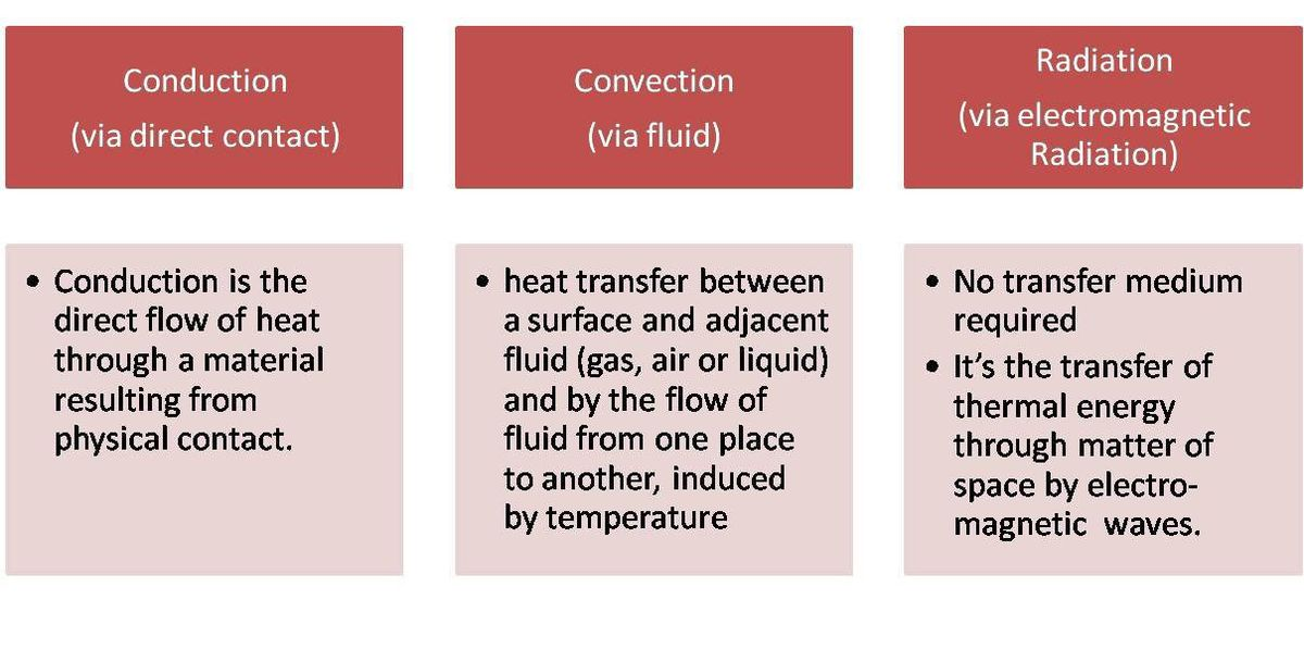 Three Ways To Transfer Heat | Conduction | Convection | Radiation ...