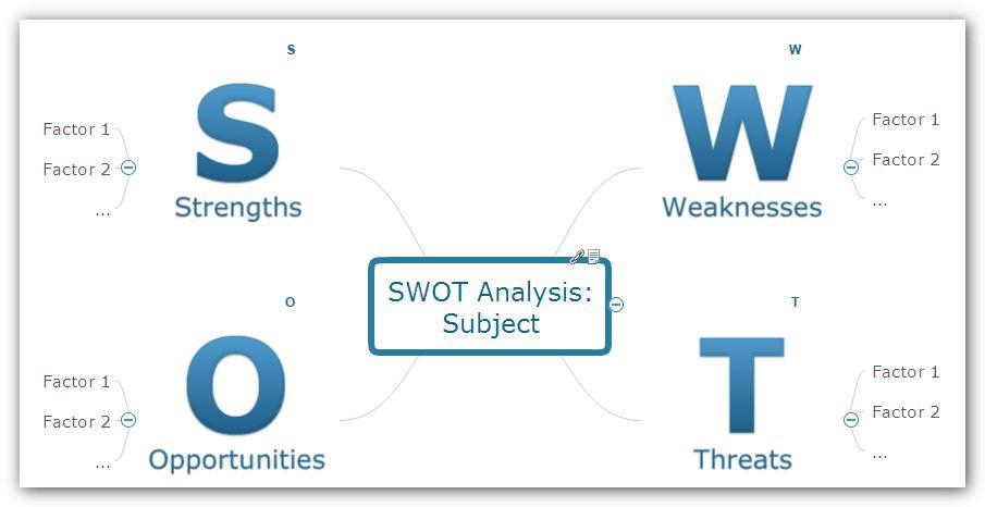 PowerPoint presentation of SWOT Analysis Matrix | ConceptDraw HelpDesk