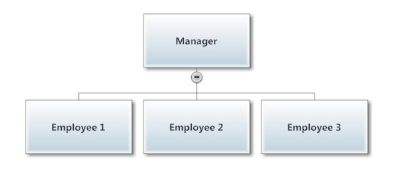 10 Best Images of Free Organization Chart Template Download - Free ...