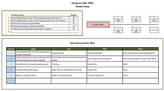 Control Quality Templates | Project Management Templates ...