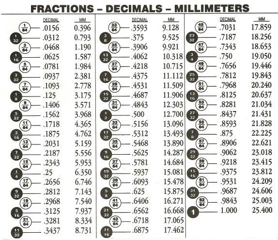 Another fraction to decimal to mm chart. | Charts And Tables ...