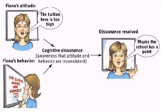 cognitive dissonance example | Psychology and Neuroscience ...