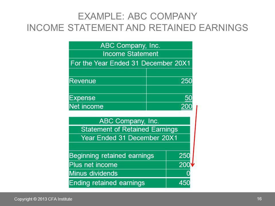 Chapter 2 Financial Reporting mechanics - ppt download