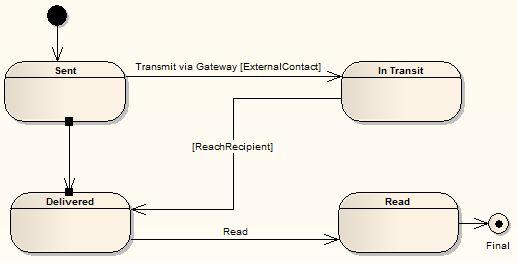 Example State Machine [Enterprise Architect User Guide]