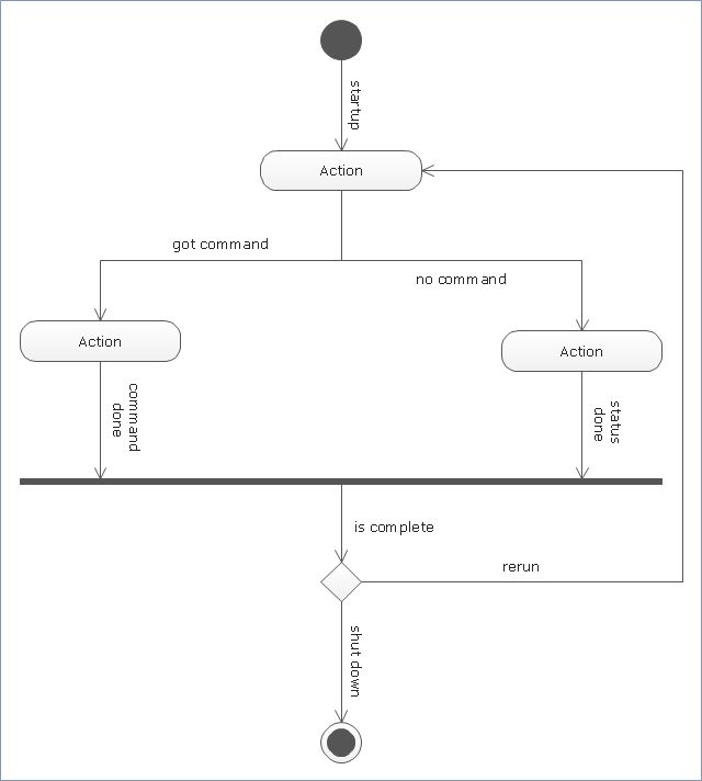 UML activity diagram - Cash withdrawal from ATM | UML activity ...