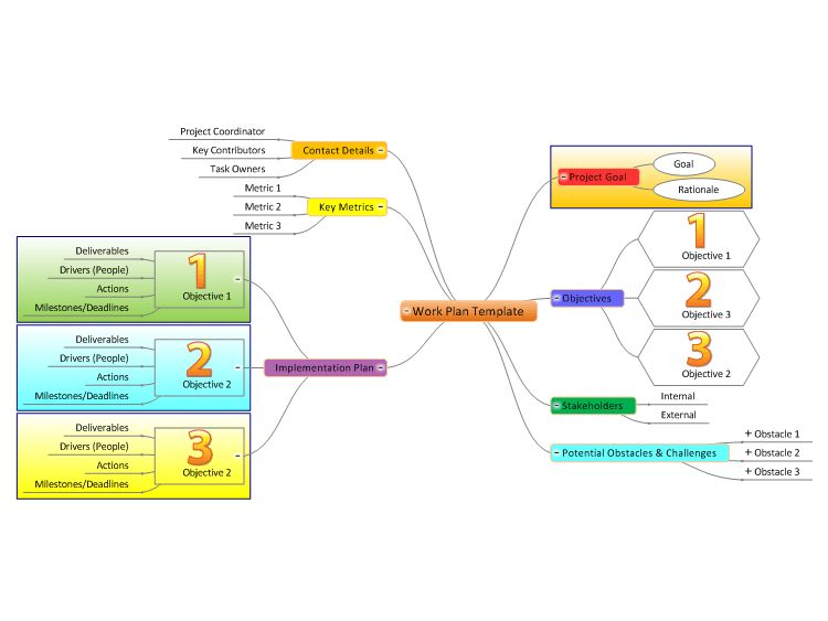 Work Plan Template Mind Map