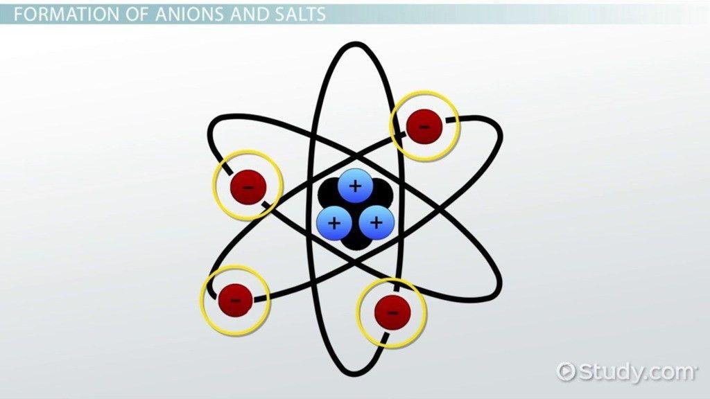 Anion: Definition & Examples - Video & Lesson Transcript   Study.com