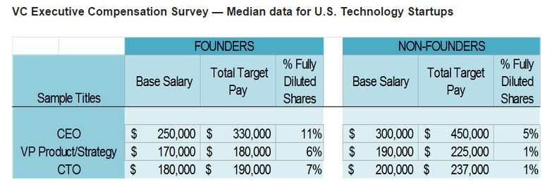 Startups: Who Gets Paid How Much | Sharon Wienbar | Pulse | LinkedIn