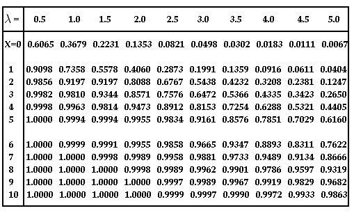 Poisson Distribution | Math@TutorVista.com