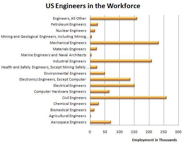 Forecast: Engineering Jobs   Engineer Blogs