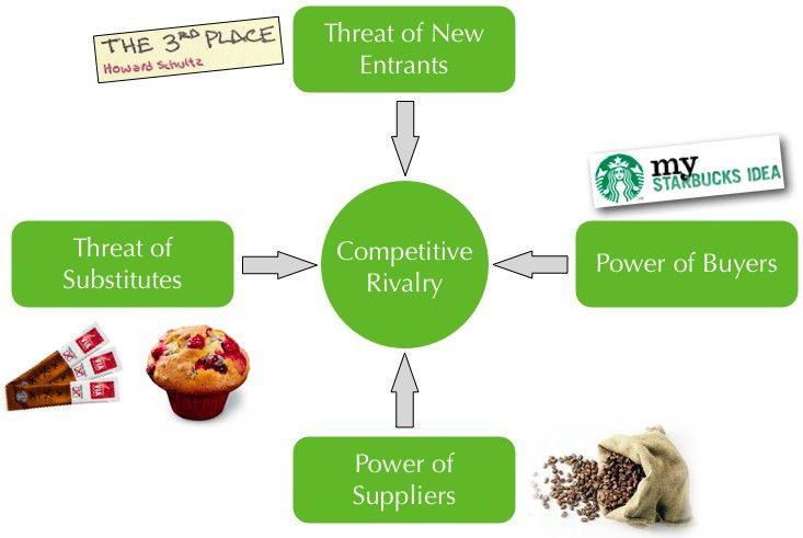 Starbucks: Porter's Five Forces | the Marketing Agenda