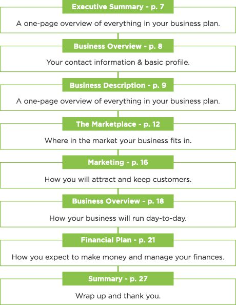 Restaurant Business Plan: A Step-by-Step Guide [TEMPLATE]