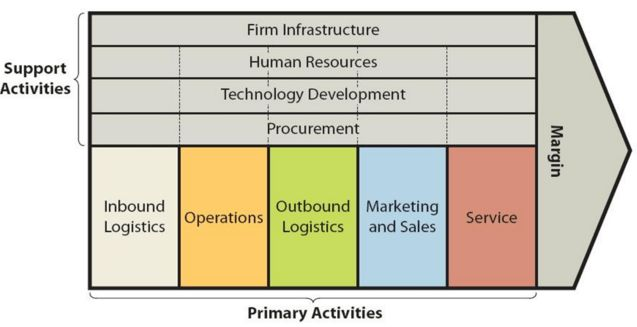 Value Chain Analysis - Research Methodology