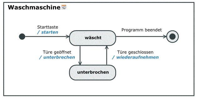 Element - UML State Diagram