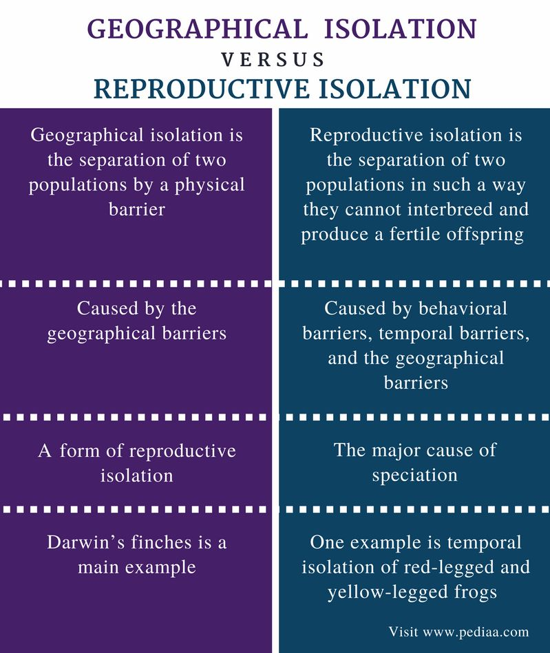 Difference Between Geographical and Reproductive Isolation ...