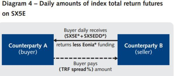Note - EURO STOXX 50® Index implied repo trading at Eurex