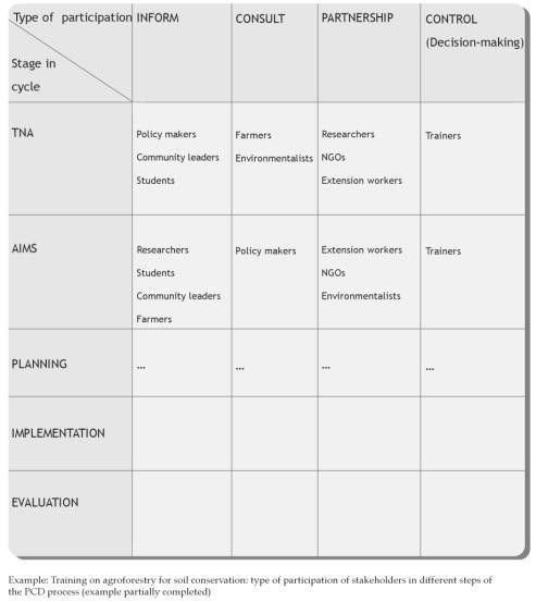 Stakeholder Analysis Template. Stakeholder Identification Mind Map ...