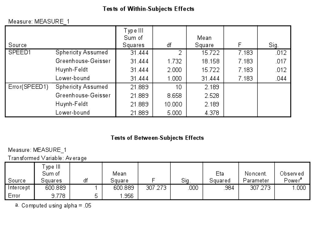 Effect size for Analysis of Variance (ANOVA) | Psycho Hawks