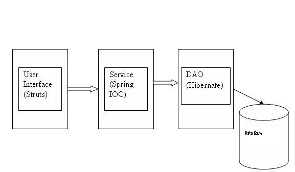 Integrate Struts Spring Hibernate Web Application