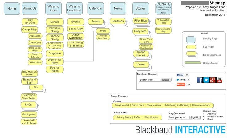 Nonprofit Web Design Process Part 4a: Sitemaps | npENGAGE