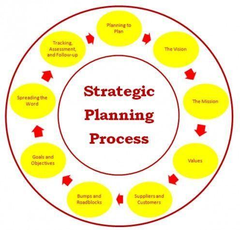 Sample Strategic Plan. Strategic Planning A Strategic Plan Is ...
