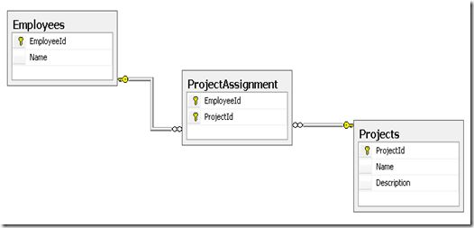 Zeeshan Hirani - Many To Many Mappings in Entity Framework