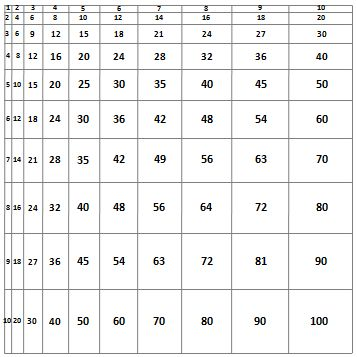 20 Multiplication Tables & Charts: Formatted for Quick Printing