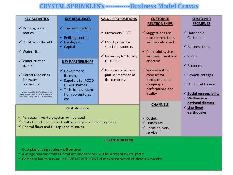 Crystal Sprinkles, Business model canvas
