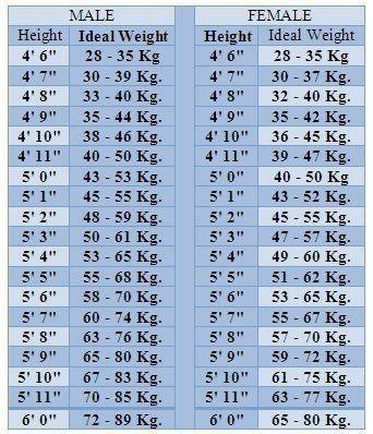 How much should I weigh if my height is 5'8″? - Quora
