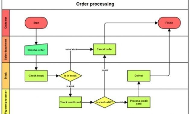 Swimlane Creating Application inside Swim Lane Diagram Template ...